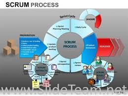 Scrum Process Flow Ppt Diagram Powerpoint Diagram