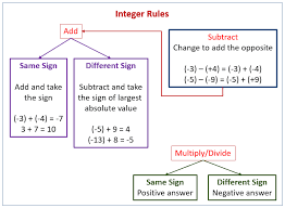 Integers Examples Subtracting Integers By Adding The Opposite Solutions Examples