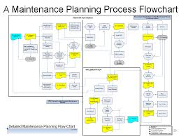 How To Design A Maintenance Work Planning Process