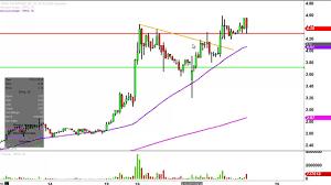 Sophiris Bio Cmn Sphs Stock Chart Technical Analysis For 07 22 16