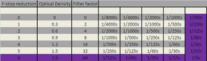 Nd Filter F Stop Chart Ultimate Guide For Long Exposures By Using Nd Filters Pt 3