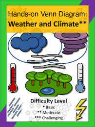 Venn Diagram Of Weather And Climate Weather And Climate Hands On Venn Diagram Activity
