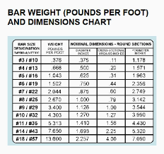 Weight Table Metal Bar Weight Chart