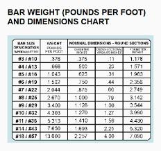 Material Weight Chart Pdf Metal Bar Weight Chart