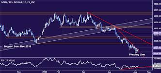 Nasdaq 10 Year Chart Gold Price Chart Hints At Bottoming After Us 10 Year Bond