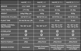 Dji Just Released This Handy Dandy Comparison Chart For The
