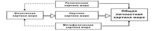 Философия Философская картина мира Реферат Учил Нет  Рисунок 1 Схема взаимовлияния картин мира