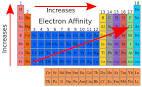 Electron gain enthalapy