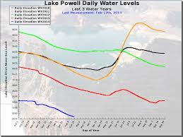 Lake Powell Water Level Chart Living South Of The Snow Line Stus Weather Blog