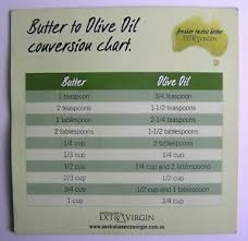 Butter To Olive Oil Conversion Chart Details About Extra Virgin Butter To Olive Oil Conversion Chart Flat Magnet Collectable
