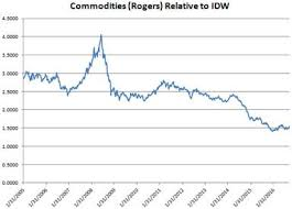 Rogers Commodity Index Chart Are We At The Start Of A Major Commodity Inflation Cycle