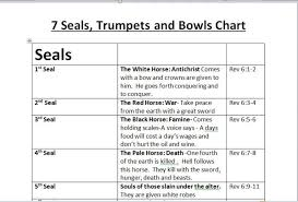 Chart Of Seven Seals Trumpets And Bowls Outline Of The 7 Seals 7 Trumpets And 7 Bowls Of Revelation