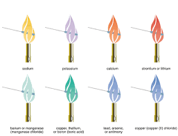 Flame Test Color Chart Aas Theory