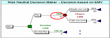 Pmi Decision Making Chart Decision Tree Analysis For The Risk Averse Organization