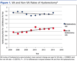 Trends In Hysterectomy Rates And Approaches In The Va