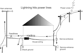 us electrical wiring color code images home electrical wiring diagrams on telephone wiring