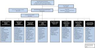 Doc Org Chart
