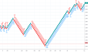 Renko Indicators And Signals Tradingview