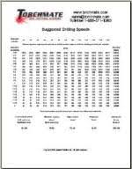 Metal Cutting Speed Chart Reference Tables Torchmate