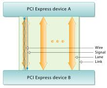 pci express a pci express link between two devices consists of one or more lanes which are dual simplex channels using two differential signaling pairs 3