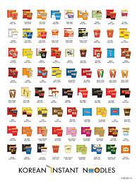 Korean Instant Noodles Chart Learn Basic Korean Vocabulary