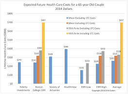 the retirement café about fidelity s health care cost estimate their estimate ranges from 150 000 for median prescription drug usage to 220 000 for high usage their 90th percentile estimate not 95th is 255 000 to