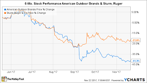 Smith And Wesson Stock Chart Heres Where Things Went Wrong For American Outdoors Brand