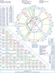 Jim Rash Natal Birth Chart From The Astrolreport A List