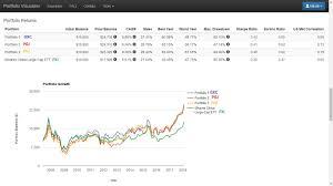 Best Long Term Performance China Equity Etfs 1 1 Deep
