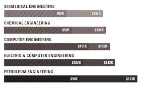 Highest Paying Graduate Degrees