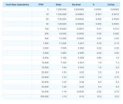 Calculate Ration Setting And Ppm Hydro Systems Europe