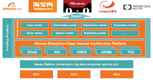 Alibaba Corporate Structure Chart Alibaba Targets The Global Market With Apsara Aliware