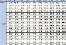 Running Pace Chart Excel Bedowntowndaytona Com