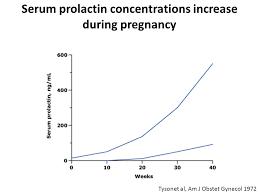Judicious Prolactin Level During Pregnancy Tsh Levels During
