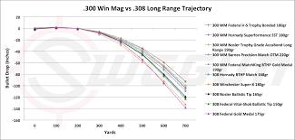 56 Cogent Federal 30 30 Ballistics Chart