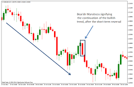 Long Short Forex Meaning Forward Contract Wikipedia