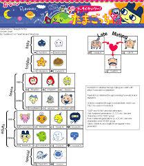 Welcome To Gotchi Garden Keitai Japanese Growth Chart