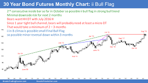 Emini October Bear Trap Sell Climax And Bull Trend Reversal