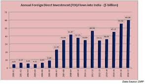 Angel Broking Chart Fdi Flows Into India For 2016 17 Show Encouraging Traction