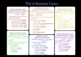 Russian Case Endings Chart 6 Russian Cases In Simple Words With Visual Sheets