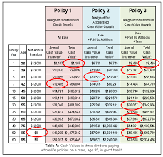 Chart Postal Life Insurance Premium Calculator