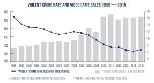 Videogame Statistics Video Games Violence Infographics Violent Video Games Procon Org