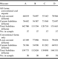 Net Liabilities Per Farm Loan Account Current Liabilities And Net Worth By Net