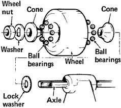 skateboard wheel bearings. lubricate wheel bearing regularly; if bearings are missing, install new on all the wheels. skateboard s