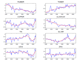 Commodity Prices And Resource Scarcity Econbrowser
