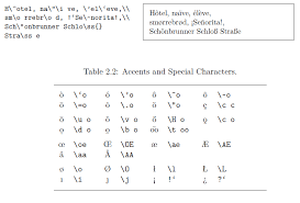 How To Type Special Accented Letters In Latex Tex Latex