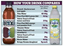 Sugar Content In Drinks Chart Uk The Healthy Flavoured Water With As Much Sugar As Three