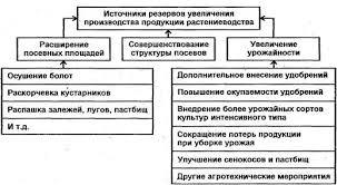 Резервов увеличения производства продукции растениеводства резервов увеличения производства продукции растениеводства