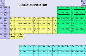 Variable Valency Chart 5 16 Electron Configurations And The Periodic Table