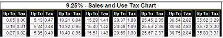 Sales Tax Chart